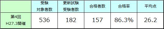 第4回派遣検定更新試験 試験結果