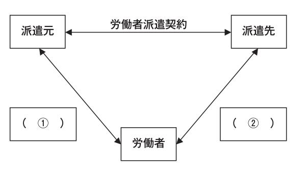例題1(派遣の意義)